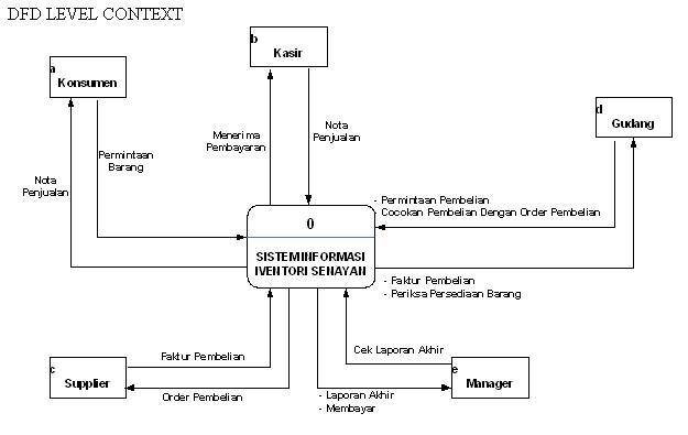 Data flow diagram dfd blog teknologi informasi dan internet contoh dfd data flow diagram ccuart Images